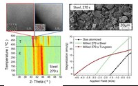 New Exchange-Coupled Manganese-Based Magnetic Materials - NEXMAG